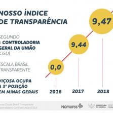 Viçosa ocupa 3ª posição em Minas Gerais em ranking de transparência da CGU