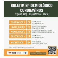 Viçosa não tem caso confirmado de coronavírus