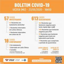 Sábado 23/05: Prefeitura confirma dois novos casos de Covid-19 em Viçosa