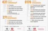 Boletim deste domingo (11): Viçosa soma mais 3 pessoas com Covid-19