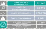 10/10: Minas Gerais tem 8.061 mortes por covid-19