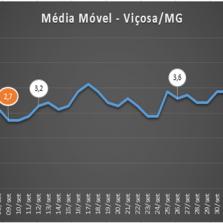 Viçosa bate recorde de novos casos de Covid-19 em uma semana